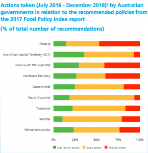 Govt policy progress report 2019